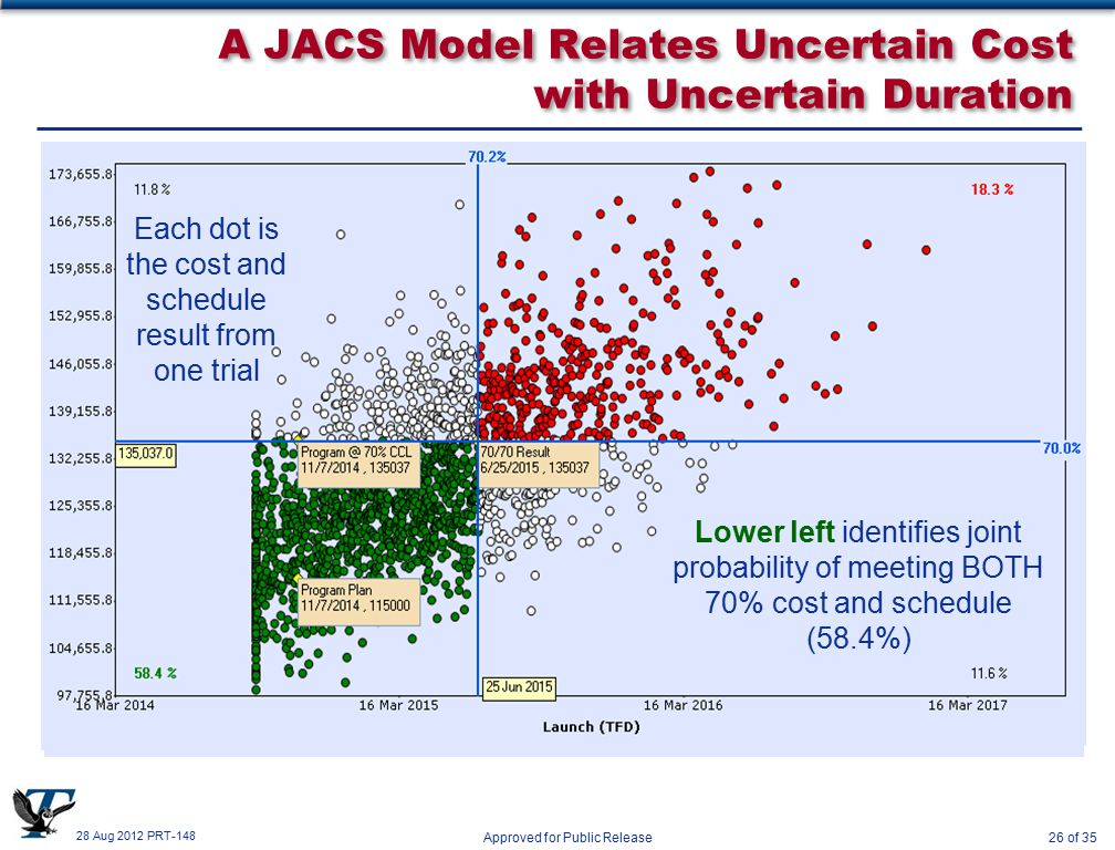 28 Aug 2012 PRT-148 Approved for Public Release26 of 35 A JACS Model Relates Uncertain Cost with Uncertain Duration New View Shows Cost Aligned with Schedule 70% Cost Confidence Level (CCL) Indicates Reserves Capture Schedule Growth Lower left identifies joint probability of meeting BOTH 70% cost and schedule (58.4%) Each dot is the cost and schedule result from one trial
