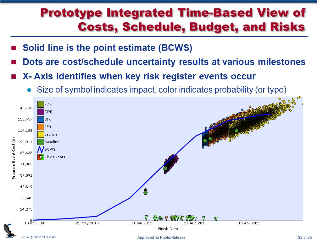 28 Aug 2012 PRT-148 Approved for Public Release32 of 35 Prototype Integrated Time-Based View of Costs, Schedule, Budget, and Risks n Solid line is the point estimate (BCWS) n Dots are cost/schedule uncertainty results at various milestones n X- Axis identifies when key risk register events occur Size of symbol indicates impact, color indicates probability (or type)
