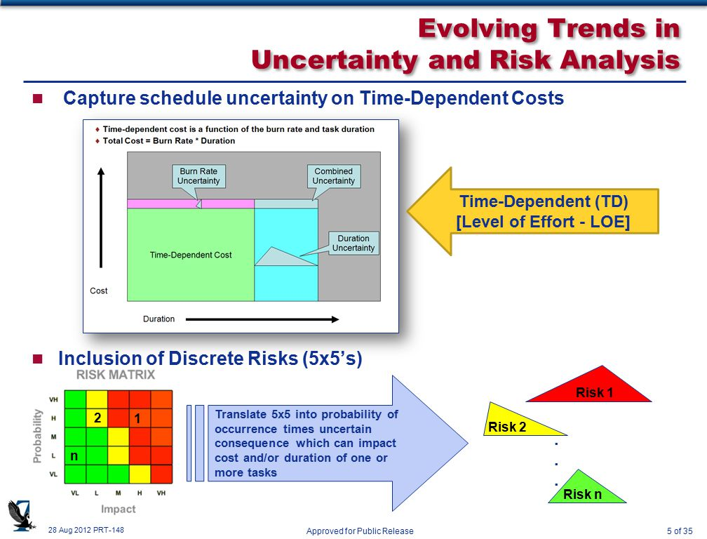 28 Aug 2012 PRT-148 Approved for Public Release5 of 35 n Capture schedule uncertainty on Time-Dependent Costs n Inclusion of Discrete Risks (5x5's) Evolving Trends in Uncertainty and Risk Analysis Time-Dependent (TD) [Level of Effort - LOE] Risk 1 Risk 2 Risk n......