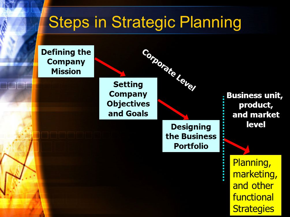 Company wide Strategic Planning Analyzing the Current Business Portfolio Strategic business unit (SBU) is a unit of the company that has a separate mission and objectives that can be planned separately from other company businesses
