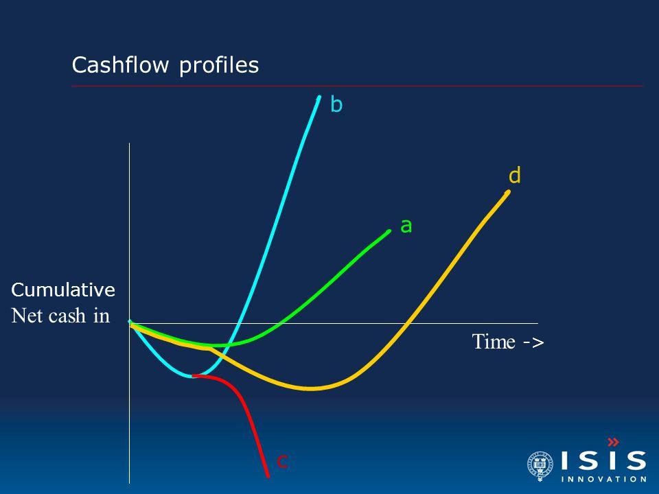 Cashflow profiles b a c Time -> Cumulative Net cash in d