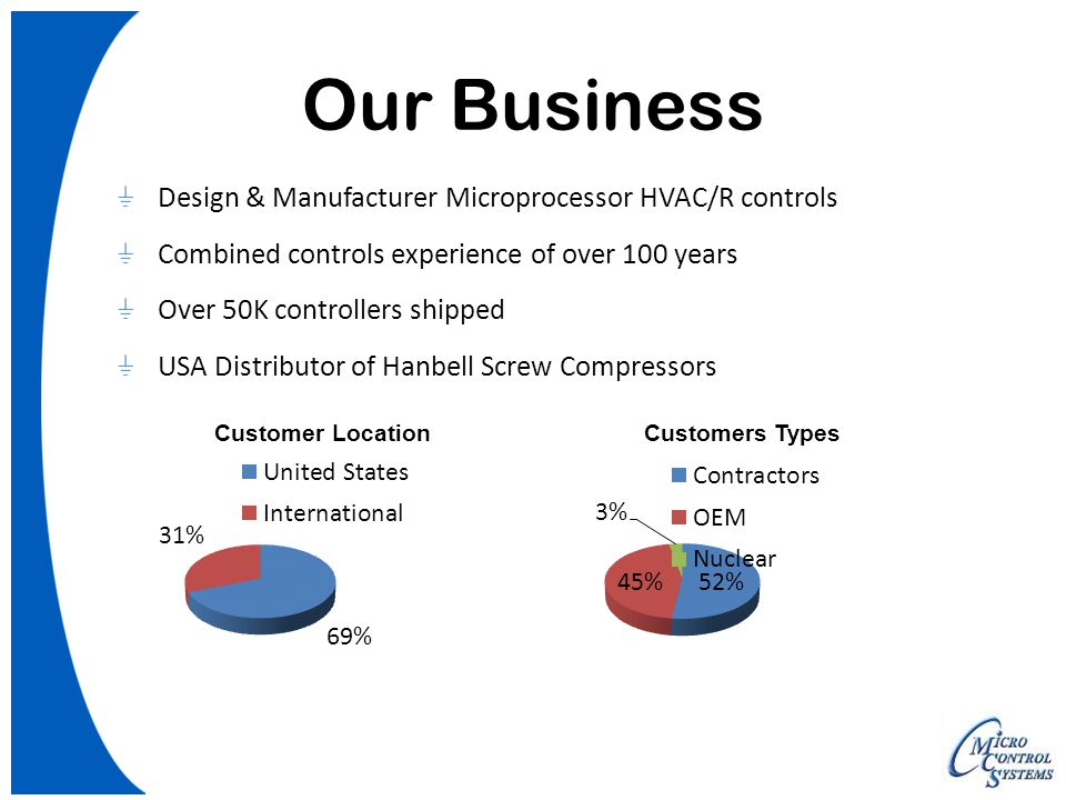 Our Business Design & Manufacturer Microprocessor HVAC/R controls Combined controls experience of over 100 years Over 50K controllers shipped USA Dist