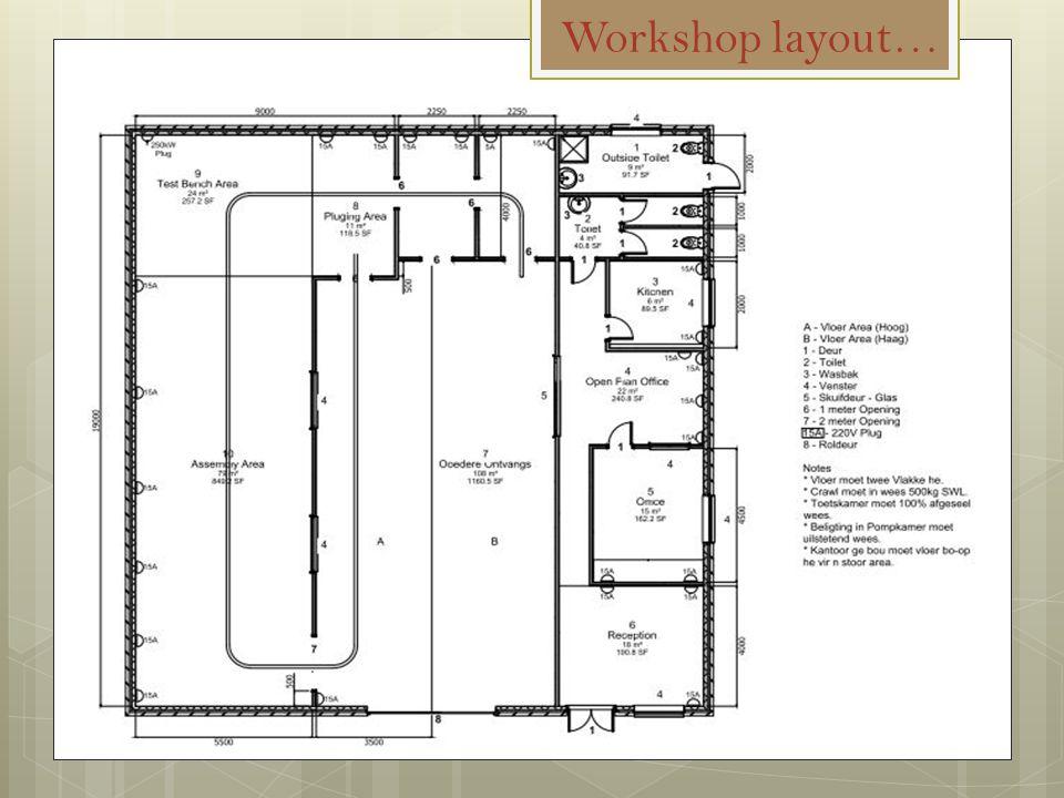 Workshop layout…