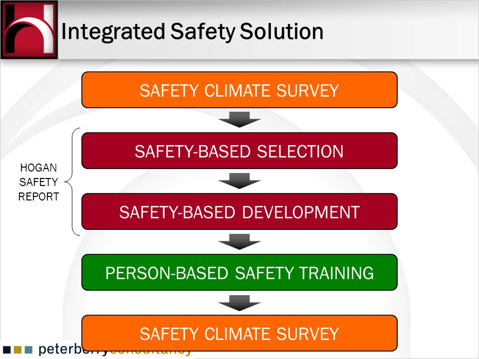 Integrated Safety Solution SAFETY CLIMATE SURVEY SAFETY-BASED SELECTION SAFETY-BASED DEVELOPMENT PERSON-BASED SAFETY TRAINING SAFETY CLIMATE SURVEY HOGAN SAFETY REPORT