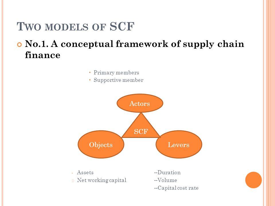 T WO MODELS OF SCF No.1.