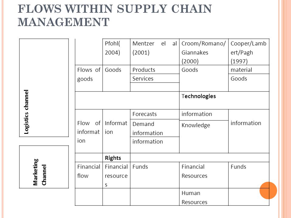 FLOWS WITHIN SUPPLY CHAIN MANAGEMENT Logistics channel Pfohl( 2004) Mentzer el al (2001) Croom/Romano/ Giannakes (2000) Cooper/Lamb ert/Pagh (1997) Flows of goods GoodsProductsGoodsmaterial ServicesGoods Technologies Flow of informat ion Informat ion Forecastsinformation Demand information Knowledge information Marketing Channel Rights Financial flow Financial resource s Funds Financial Resources Funds Human Resources