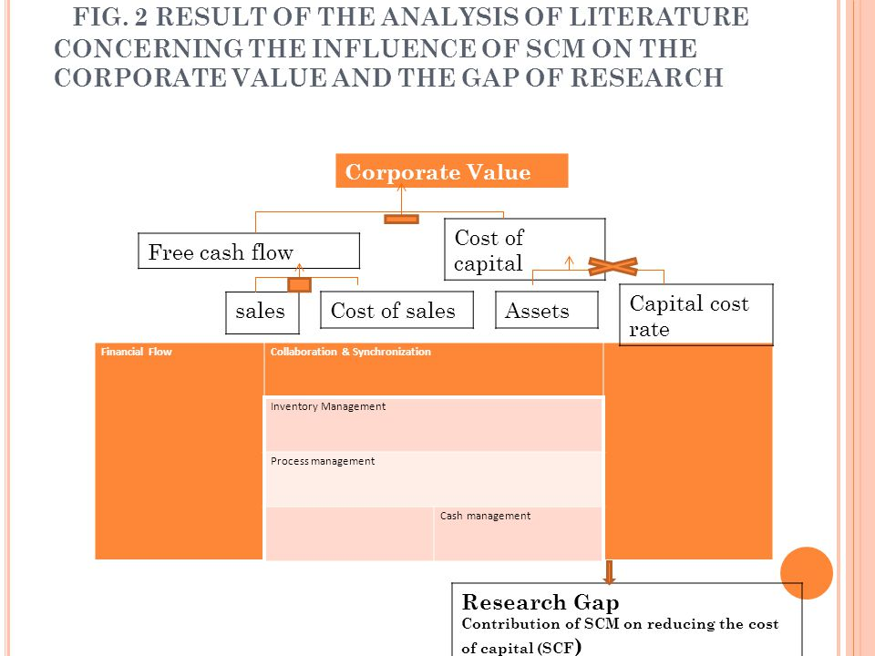 FIG. 2 RESULT OF THE ANALYSIS OF LITERATURE CONCERNING THE INFLUENCE OF SCM ON THE CORPORATE VALUE AND THE GAP OF RESEARCH Financial FlowCollaboration