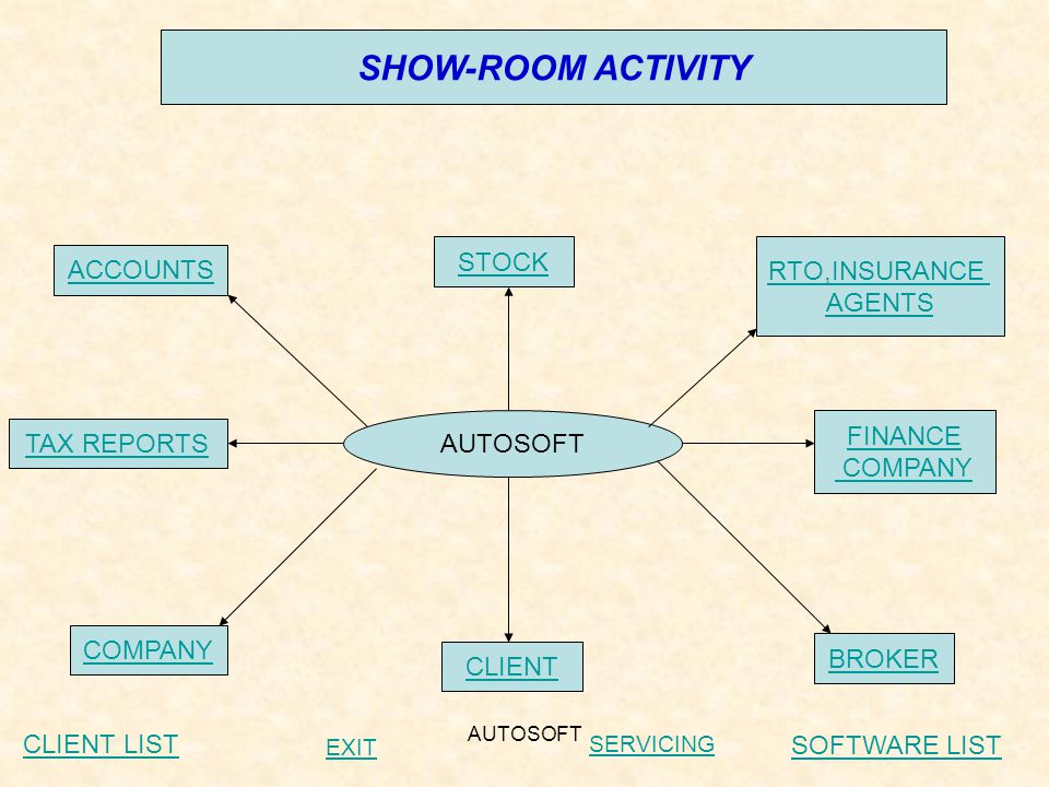 AUTOSOFT COMPANY  RAISE PURCHASE ORDER  VEHICLE PURCHASE  PAYMENT TO COMPANY BACKCLIENT LIST SOFTWARE LIST