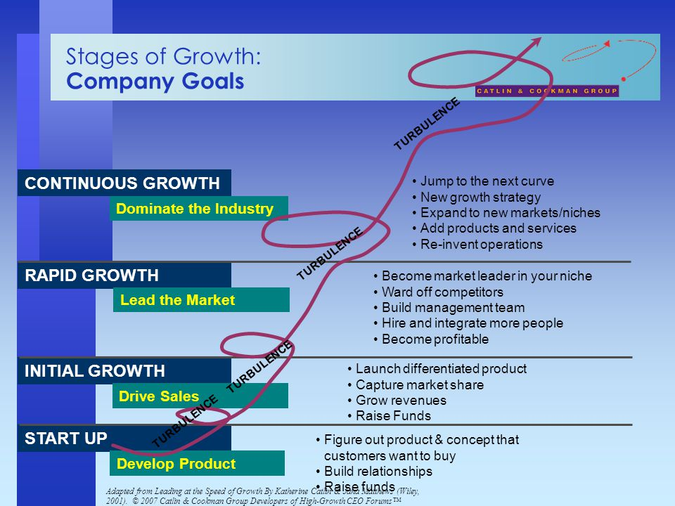 Adapted from Leading at the Speed of Growth By Katherine Catlin & Jana Matthews (Wiley, 2001). © 2007 Catlin & Cookman Group Developers of High-Growth