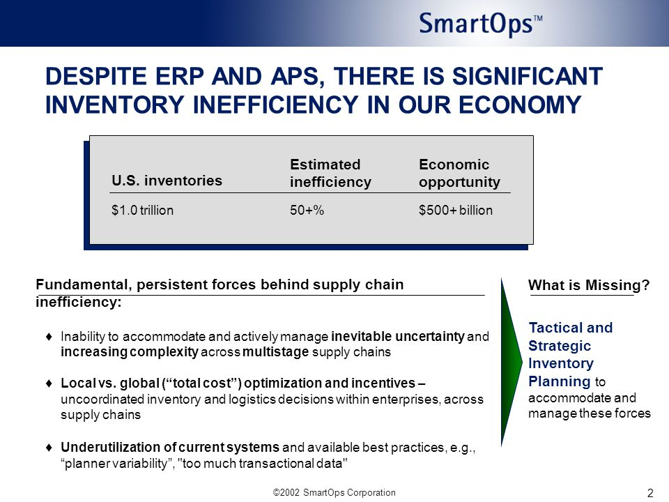 ©2002 SmartOps Corporation 2 Fundamental, persistent forces behind supply chain inefficiency:  Inability to accommodate and actively manage inevitable uncertainty and increasing complexity across multistage supply chains  Local vs.