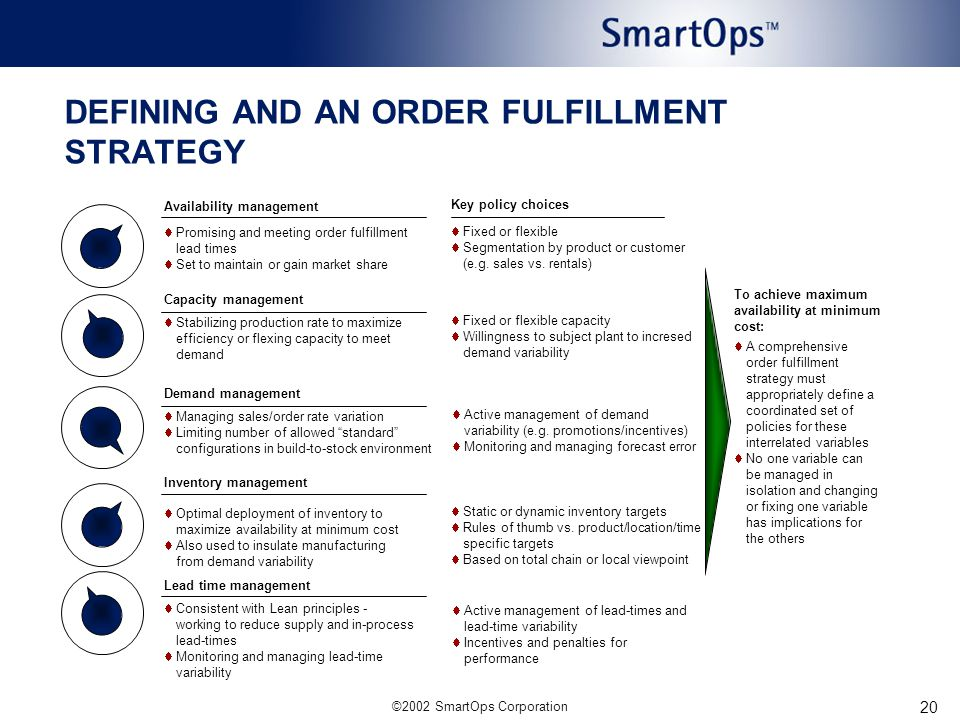 ©2002 SmartOps Corporation 20 DEFINING AND AN ORDER FULFILLMENT STRATEGY Availability management Key policy choices  Promising and meeting order fulfillment lead times  Set to maintain or gain market share Capacity management  Stabilizing production rate to maximize efficiency or flexing capacity to meet demand Demand management  Managing sales/order rate variation  Limiting number of allowed standard configurations in build-to-stock environment Inventory management  Optimal deployment of inventory to maximize availability at minimum cost  Also used to insulate manufacturing from demand variability Lead time management  Consistent with Lean principles - working to reduce supply and in-process lead-times  Monitoring and managing lead-time variability  Fixed or flexible  Segmentation by product or customer (e.g.