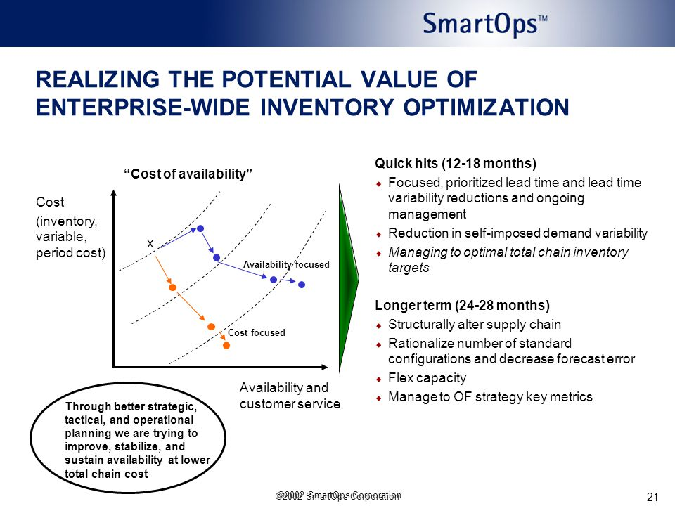 ©2002 SmartOps Corporation 21 REALIZING THE POTENTIAL VALUE OF ENTERPRISE-WIDE INVENTORY OPTIMIZATION Cost (inventory, variable, period cost) Cost of availability Availability and customer service x Quick hits (12-18 months)  Focused, prioritized lead time and lead time variability reductions and ongoing management  Reduction in self-imposed demand variability  Managing to optimal total chain inventory targets Longer term (24-28 months)  Structurally alter supply chain  Rationalize number of standard configurations and decrease forecast error  Flex capacity  Manage to OF strategy key metrics Through better strategic, tactical, and operational planning we are trying to improve, stabilize, and sustain availability at lower total chain cost Availability focused Cost focused ©2002 SmartOps Corporation
