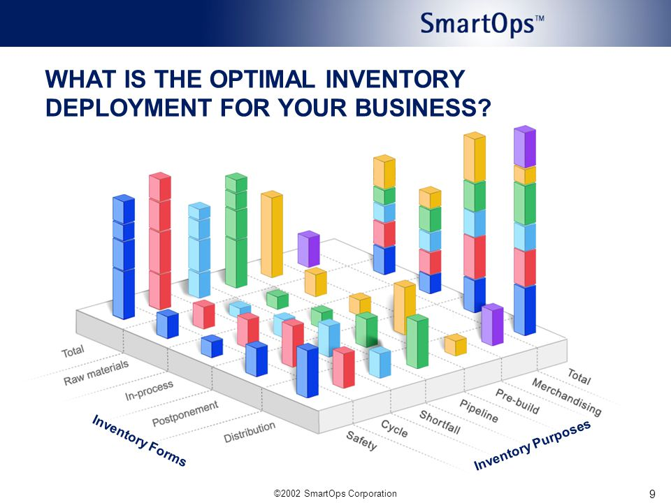 9 WHAT IS THE OPTIMAL INVENTORY DEPLOYMENT FOR YOUR BUSINESS Inventory Forms Inventory Purposes