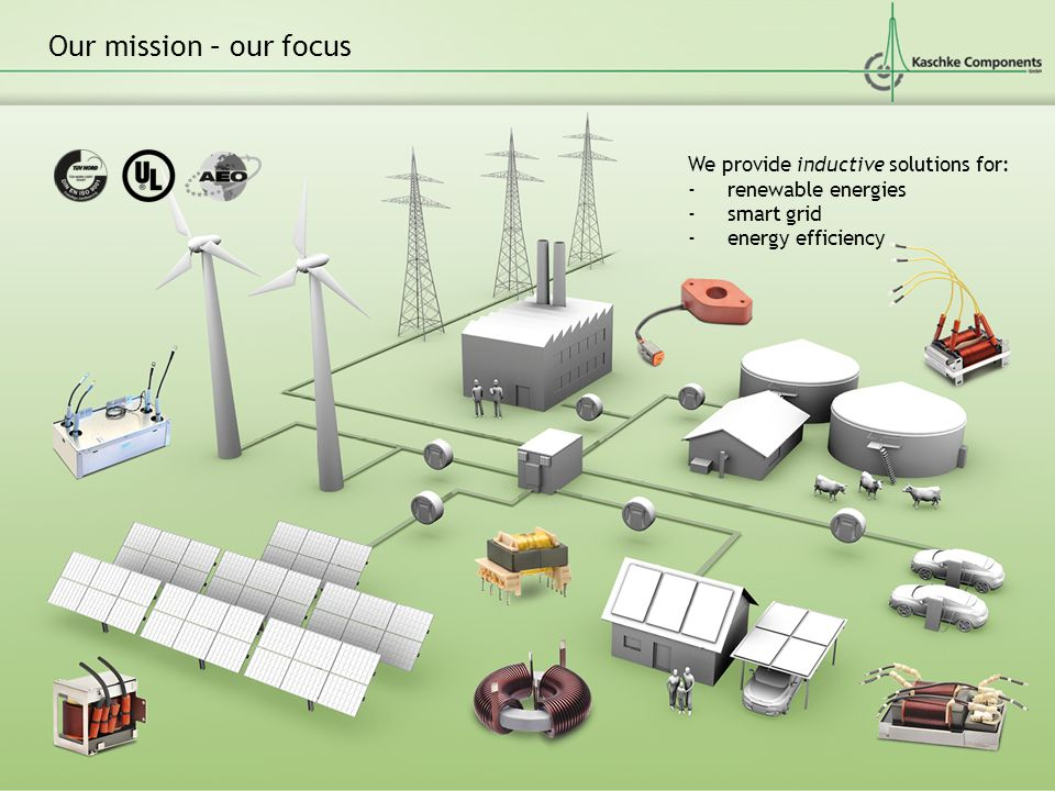 Our mission – our focus We provide inductive solutions for: -renewable energies -smart grid -energy efficiency