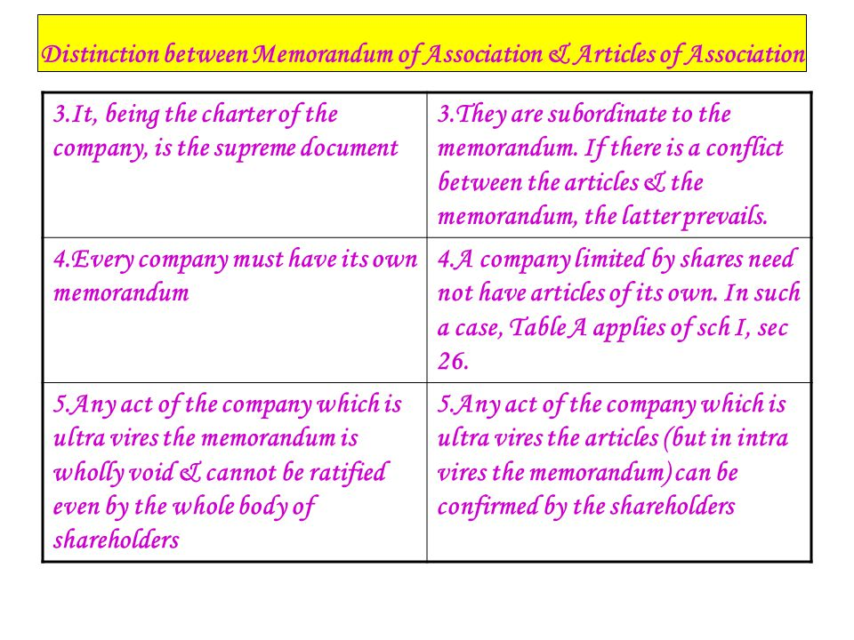 Distinction between Memorandum of Association & Articles of Association 3.It, being the charter of the company, is the supreme document 3.They are sub