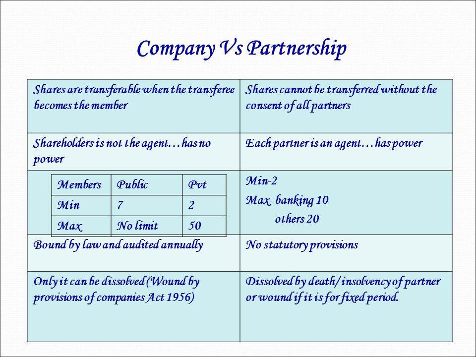 Shares are transferable when the transferee becomes the member Shares cannot be transferred without the consent of all partners Shareholders is not th