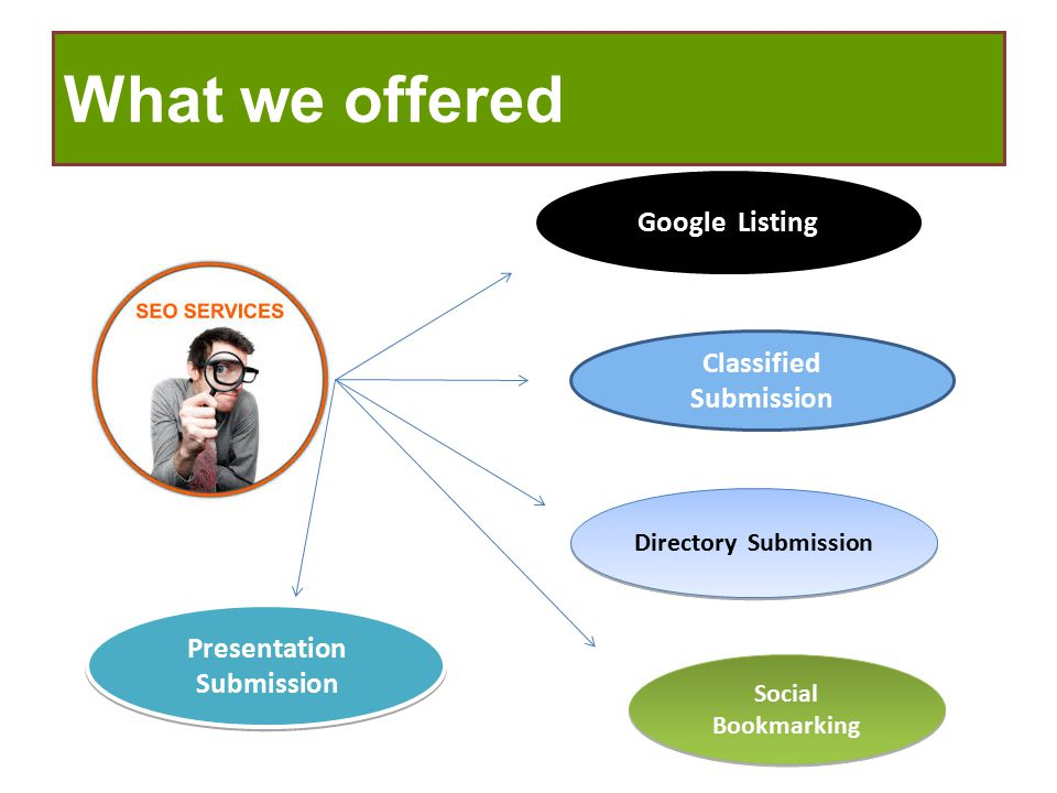 What we offered Classified Submission Presentation Submission Google Listing Directory Submission Social Bookmarking