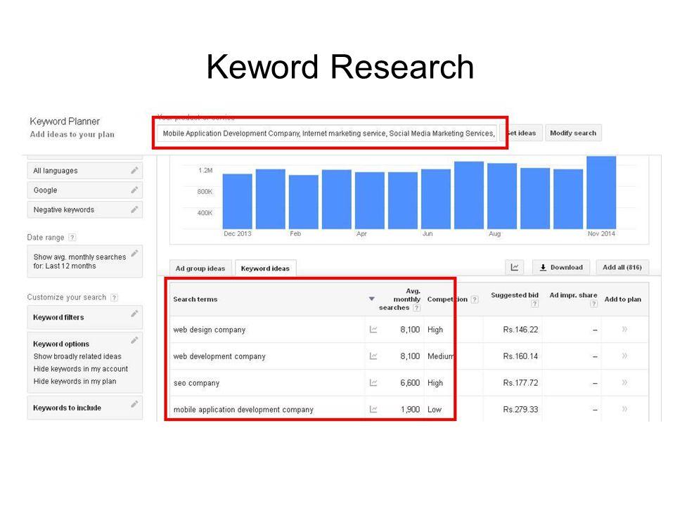Keword Research