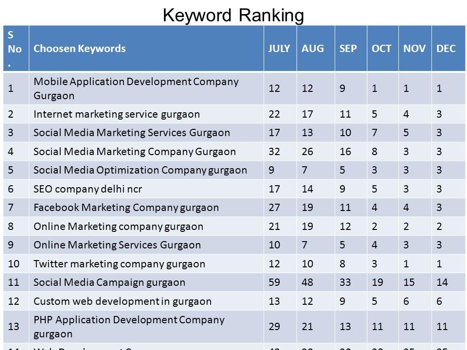 Keyword Ranking S No.