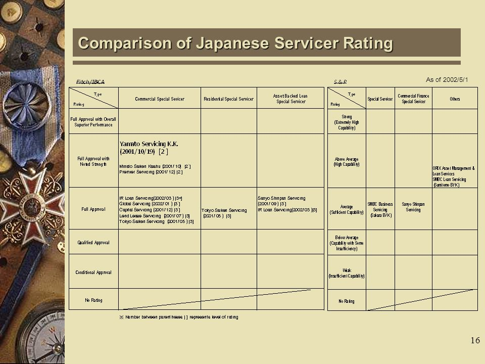 15 Market Volume of Servicing in Japan Source: Ministry of Justice (in million)