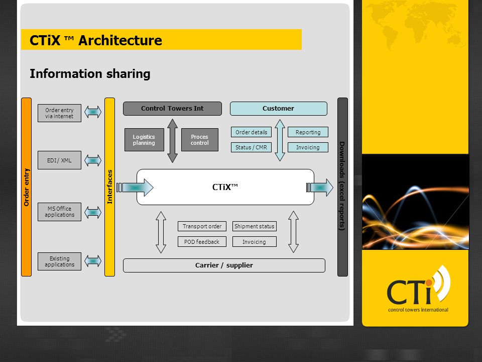 CTiX ™ Architecture Information sharing Interfaces Order entry via internet EDI / XML MS Office applications Existing applications Control Towers Int Carrier / supplier Order entry Logistics planning Proces control Transport order POD feedback Shipment status Invoicing Customer Status / CMRInvoicing Order detailsReporting CTiX™ Downloads (excel reports)