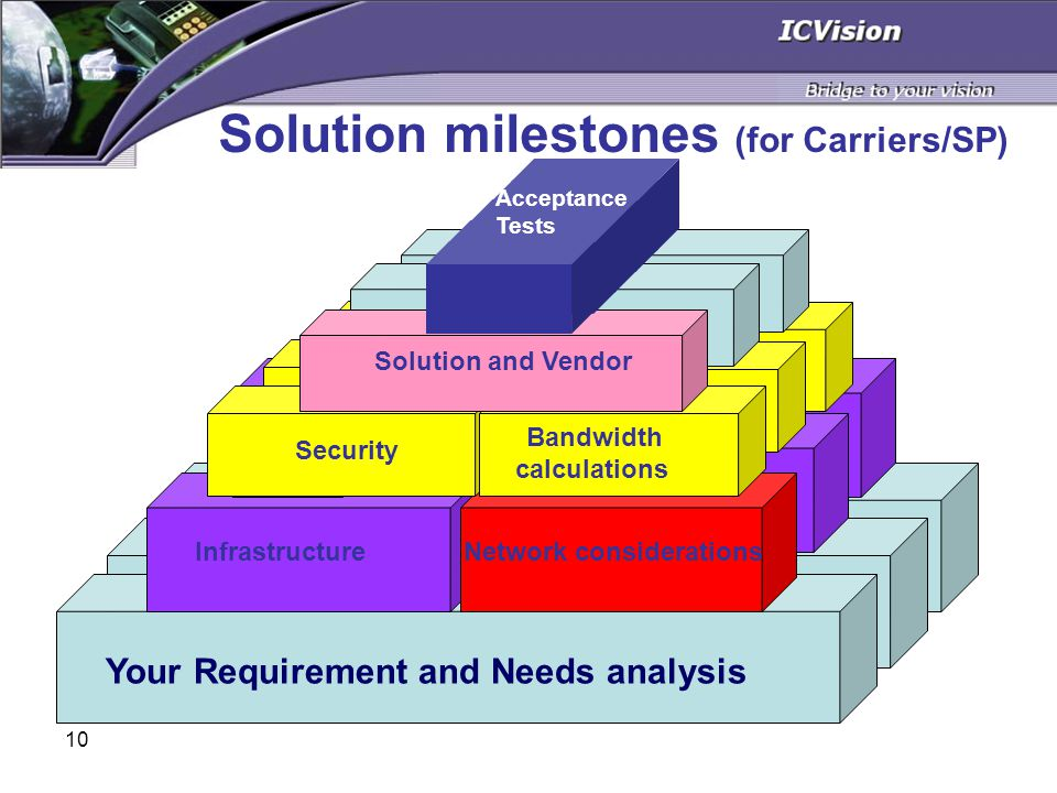 10 Solution milestones (for Carriers/SP) RT AP Infrastructure GK NICFEP RT APInterSim SIP Sim.
