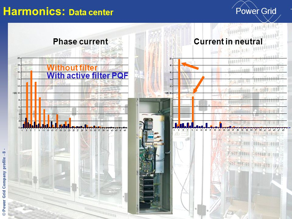 © Condensator Dominit File-Name - 8 - © Power Grid Company profile - 8 - C ONDENSATOR D OMINIT Power Grid Harmonics: Data center Without filter Phase currentCurrent in neutral With active filter PQF