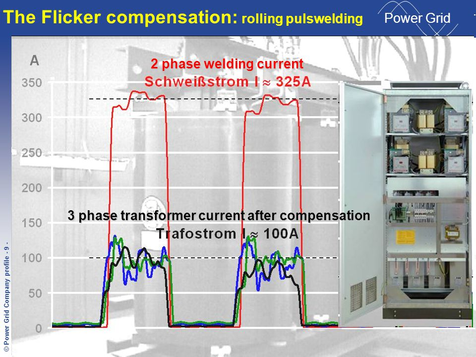 © Condensator Dominit File-Name - 9 - © Power Grid Company profile - 9 - C ONDENSATOR D OMINIT Power Grid Transformer current before compensation The Flicker compensation: rolling pulswelding 2 phase welding current 3 phase transformer current after compensation