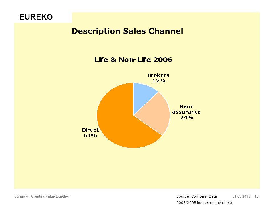 31.03.2015 - 16Eurapco - Creating value together Source: Company Data 2007/2008 figures not available Description Sales Channel EUREKO