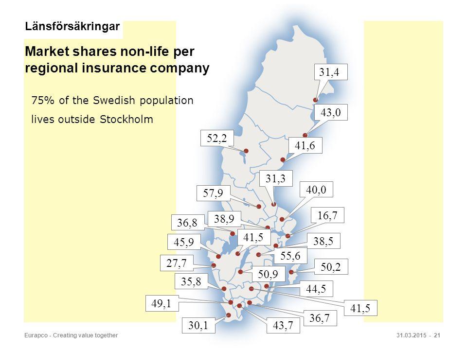 31.03.2015 - 21Eurapco - Creating value together 31,4 50,2 40,0 31,3 41,6 16,7 43,0 Market shares non-life per regional insurance company 27,7 45,9 36,8 38,9 57,9 52,2 50,9 41,5 55,6 38,5 35,8 44,5 41,5 36,7 43,7 30,1 49,1 75% of the Swedish population lives outside Stockholm Länsförsäkringar