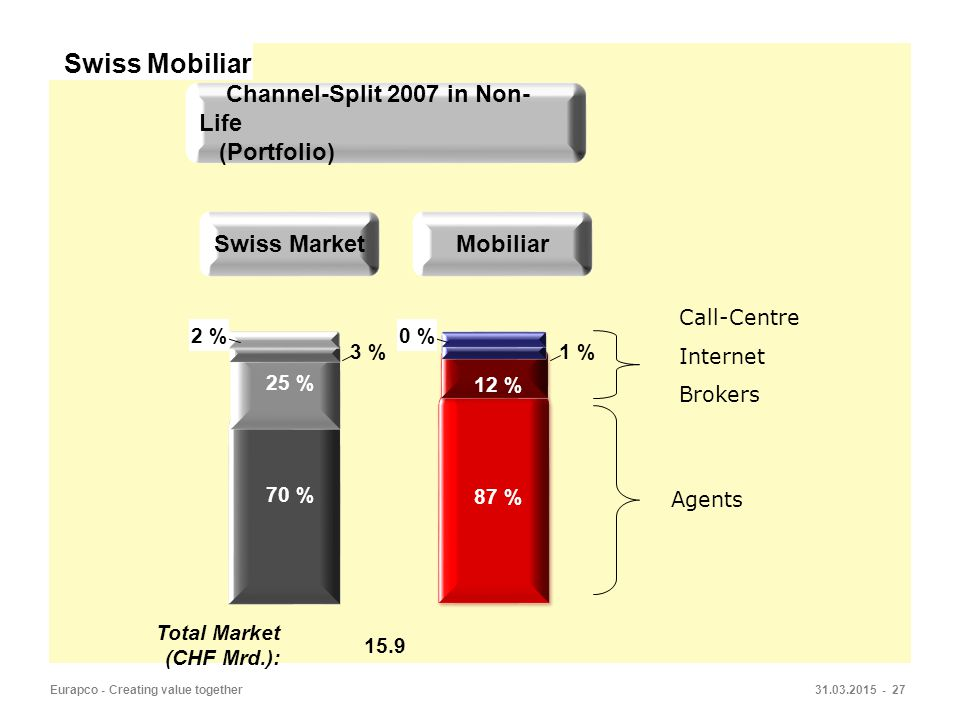 31.03.2015 - 27Eurapco - Creating value together Total Market (CHF Mrd.): 15.9 Channel-Split 2007 in Non- Life (Portfolio) Mobiliar 87 % 12 % 1 % 0 % Swiss Market 70 % 25 % 3 % 2 % Agents Call-Centre Internet Brokers Swiss Mobiliar