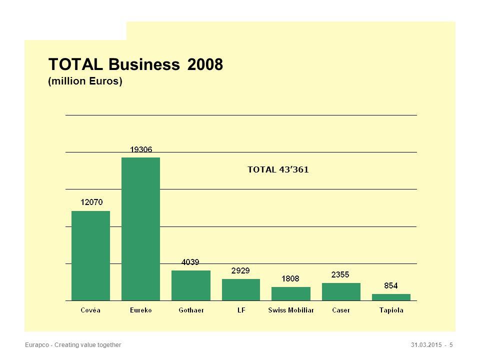 31.03.2015 - 5Eurapco - Creating value together TOTAL Business 2008 (million Euros) TOTAL 43'361