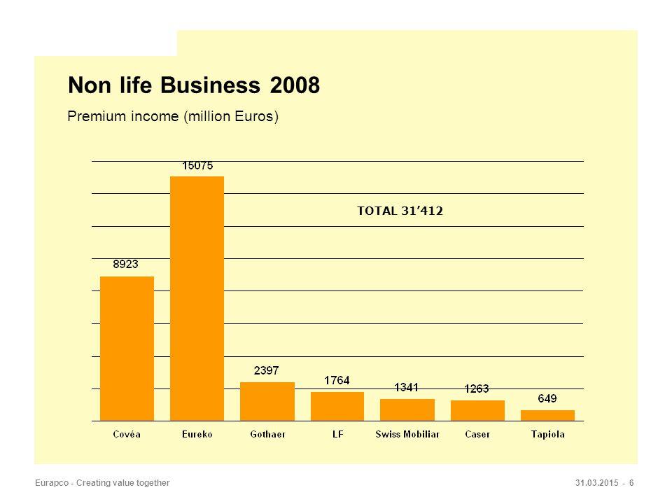 31.03.2015 - 6Eurapco - Creating value together Non life Business 2008 Premium income (million Euros) TOTAL 31'412