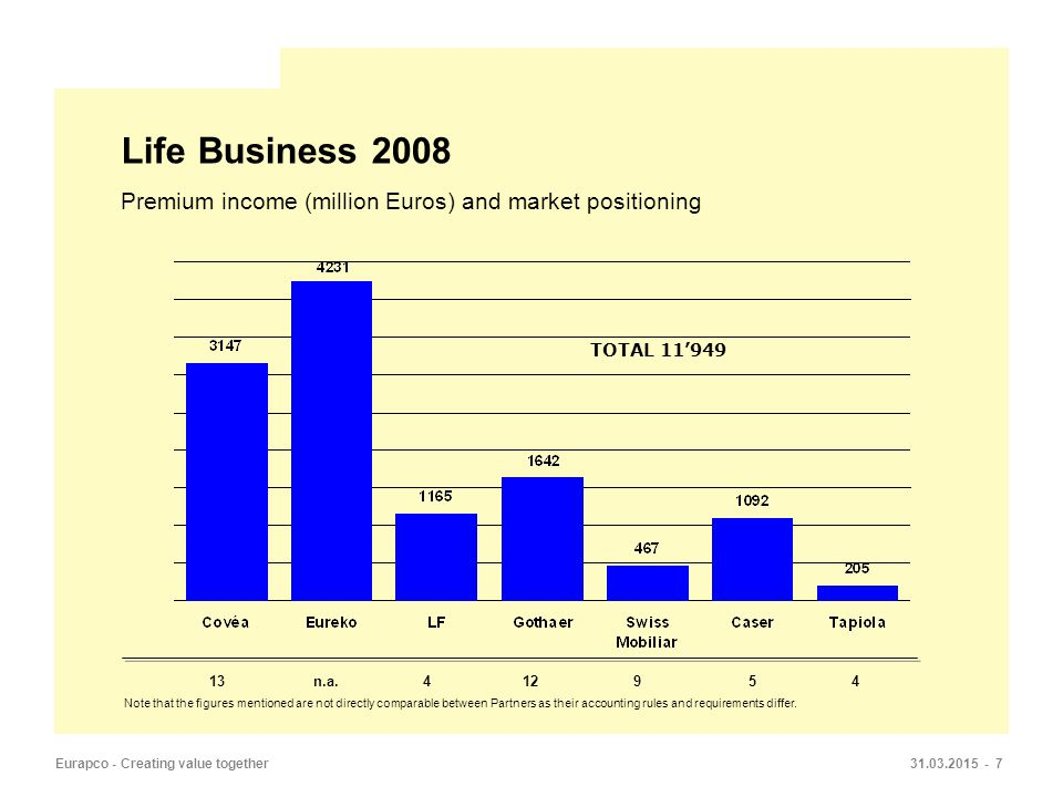 31.03.2015 - 7Eurapco - Creating value together Life Business 2008 Premium income (million Euros) and market positioning Note that the figures mentioned are not directly comparable between Partners as their accounting rules and requirements differ.