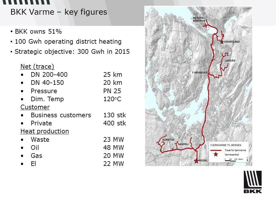 BKK Varme – key figures Net (trace) DN 200-40025 km DN 40-15020 km PressurePN 25 Dim. Temp120 o C Customer Business customers130 stk Private 400 stk H
