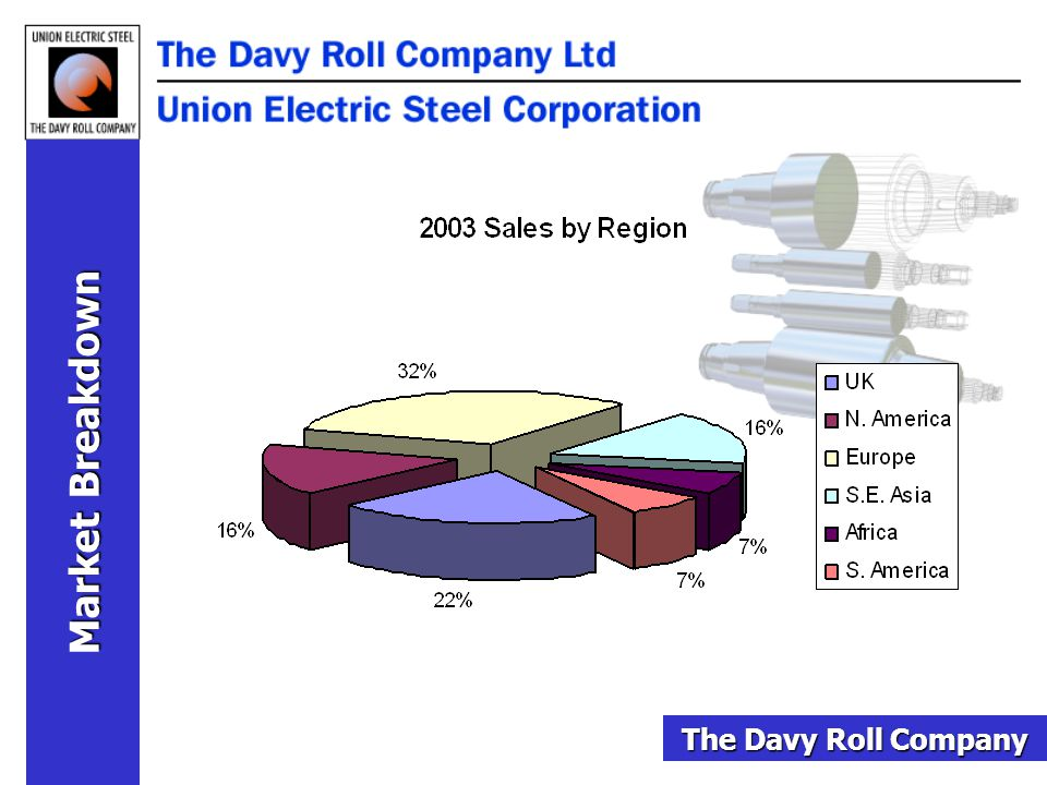 Market Breakdown The Davy Roll Company