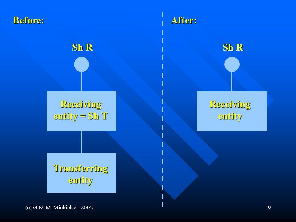 (c) G.M.M. Michielse - 20029 Before:After: Sh R Receivingentity Transferringentity Receiving entity = Sh T