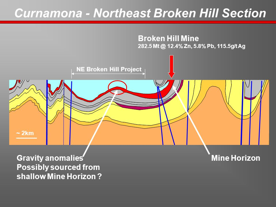 Curnamona - Northeast Broken Hill Section NE Broken Hill Project Mine Horizon Broken Hill Mine 282.5 Mt @ 12.4% Zn, 5.8% Pb, 115.5g/t Ag Gravity anomalies Possibly sourced from shallow Mine Horizon .