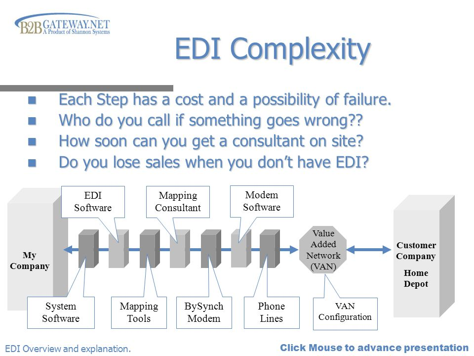 Click Mouse to advance presentation My Company EDI Complexity Each Step has a cost and a possibility of failure. Each Step has a cost and a possibilit
