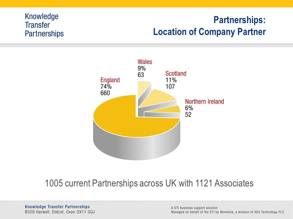 Partnerships: Location of Company Partner 1005 current Partnerships across UK with 1121 Associates