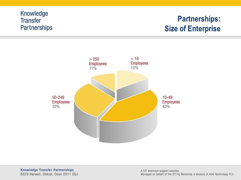 Partnerships: Size of Enterprise