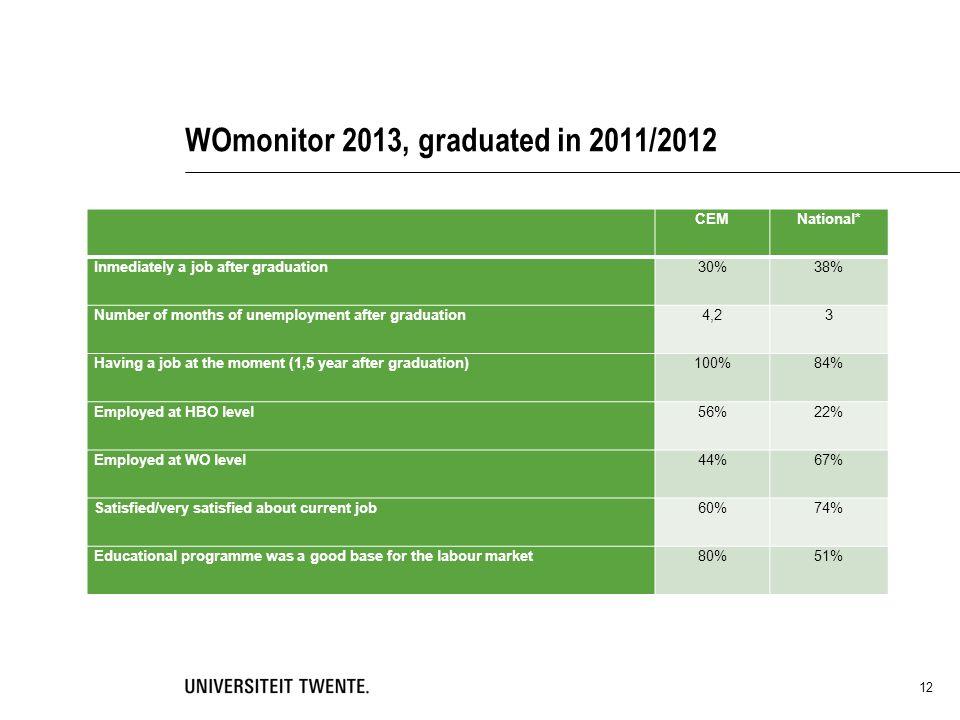WOmonitor 2013, graduated in 2011/2012 12 Overzicht van response op enkele items (WOmonitor 2011, afgestudeerd in 2009/2010) * De landelijke gegevens gelden voor alle technische opleidingen in Nederland CEMNational* Inmediately a job after graduation30%38% Number of months of unemployment after graduation4,23 Having a job at the moment (1,5 year after graduation)100%84% Employed at HBO level56%22% Employed at WO level44%67% Satisfied/very satisfied about current job60%74% Educational programme was a good base for the labour market80%51%