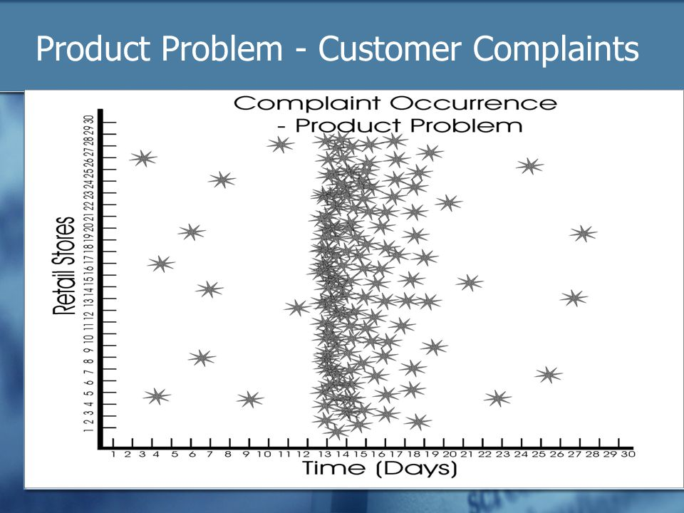 Product Problem - Customer Complaints