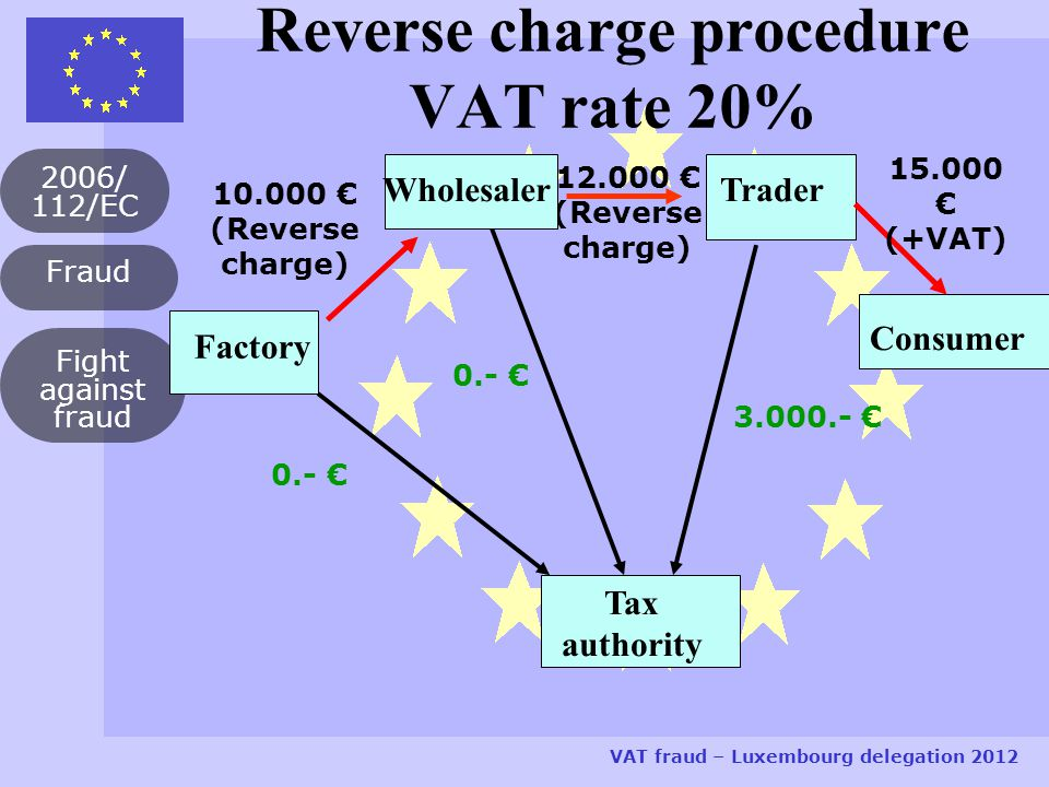 Fraud 2006/ 112/EC VAT fraud – Luxembourg delegation 2012 Fight against fraud Reverse charge procedure VAT rate 20% Factory Trader Consumer Tax authority 10.000 € (Reverse charge) 0.- € 12.000 € (Reverse charge) 0.- € Wholesaler 15.000 € (+VAT) 3.000.- €