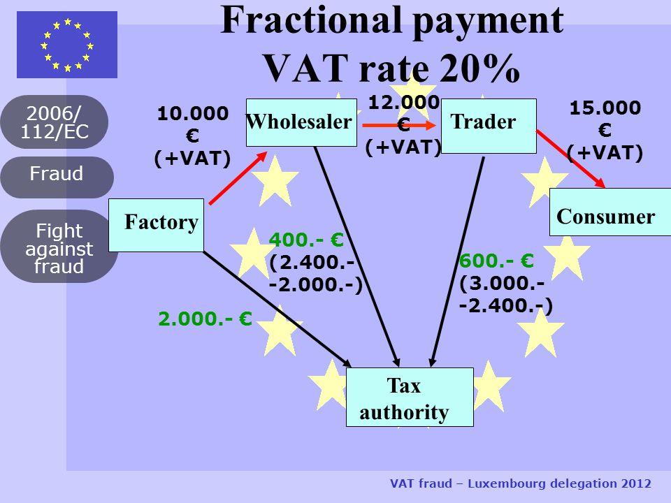 Fraud 2006/ 112/EC VAT fraud – Luxembourg delegation 2012 Fight against fraud Fractional payment VAT rate 20% Factory Trader Consumer Tax authority 10.000 € (+VAT) 2.000.- € 12.000 € (+VAT) 400.- € (2.400.- -2.000.-) Wholesaler 15.000 € (+VAT) 600.- € (3.000.- -2.400.-)