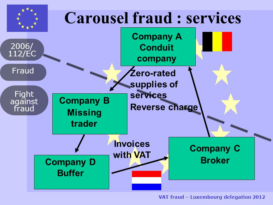 Fraud 2006/ 112/EC VAT fraud – Luxembourg delegation 2012 Fight against fraud Company D Buffer Company C Broker Company A Conduit company Invoices with VAT Zero-rated supplies of services Reverse charge Company B Missing trader Carousel fraud : services