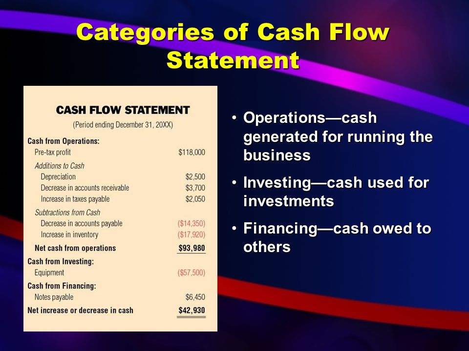 Book with the details of cash activity Book with the details of cash activity Shows where cash came from and where it wentShows where cash came from and where it went Cash Flow Statement