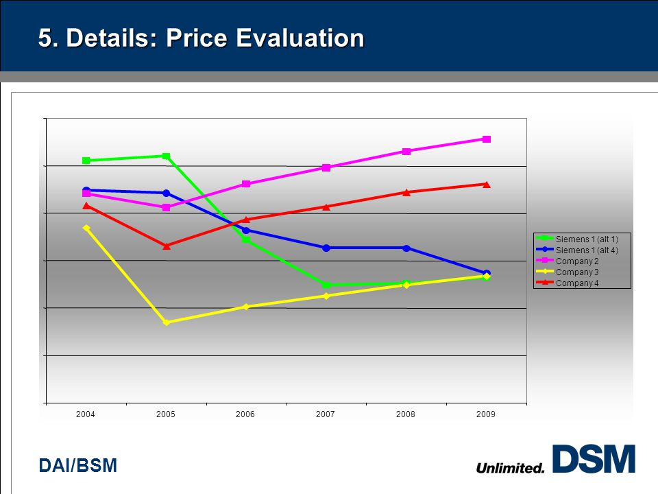 DAI/BSM 5. Details: Price Evaluation