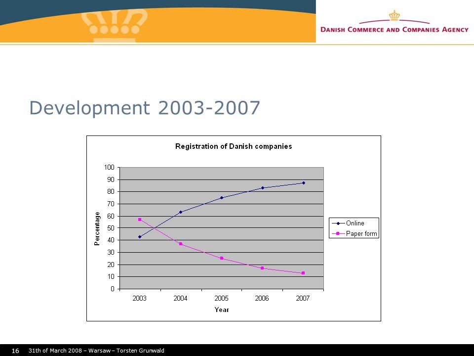 31th of March 2008 – Warsaw – Torsten Grunwald 16 Development 2003-2007
