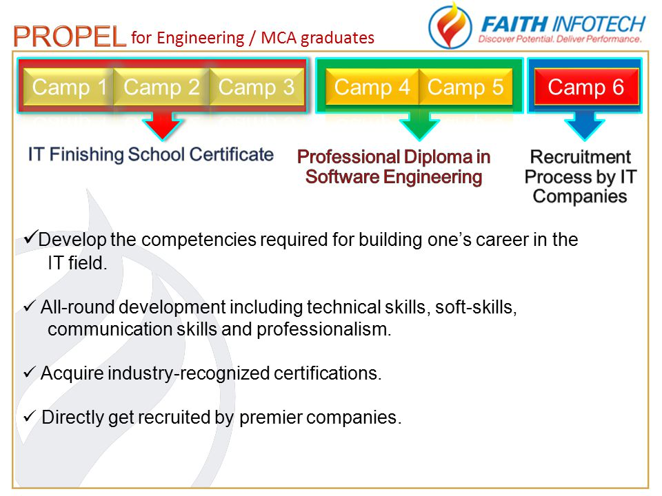 for Engineering / MCA graduates Develop the competencies required for building one's career in the IT field.